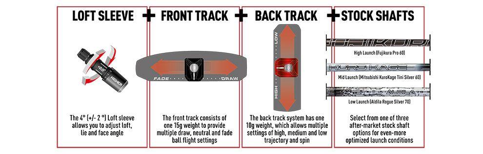Konfigurationsgrafik für den TaylorMade M1 Driver
