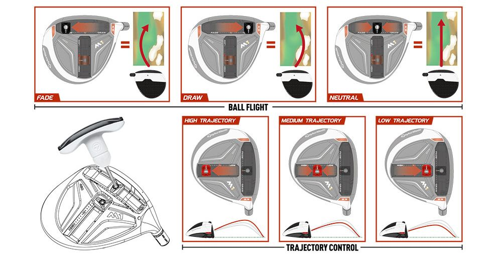 TaylorMade T-Track System im M1 Driver